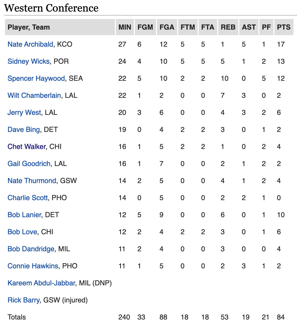 Box Score for the West All-Stars