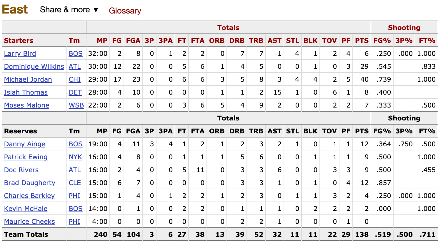 Box Score for the East All-Stars